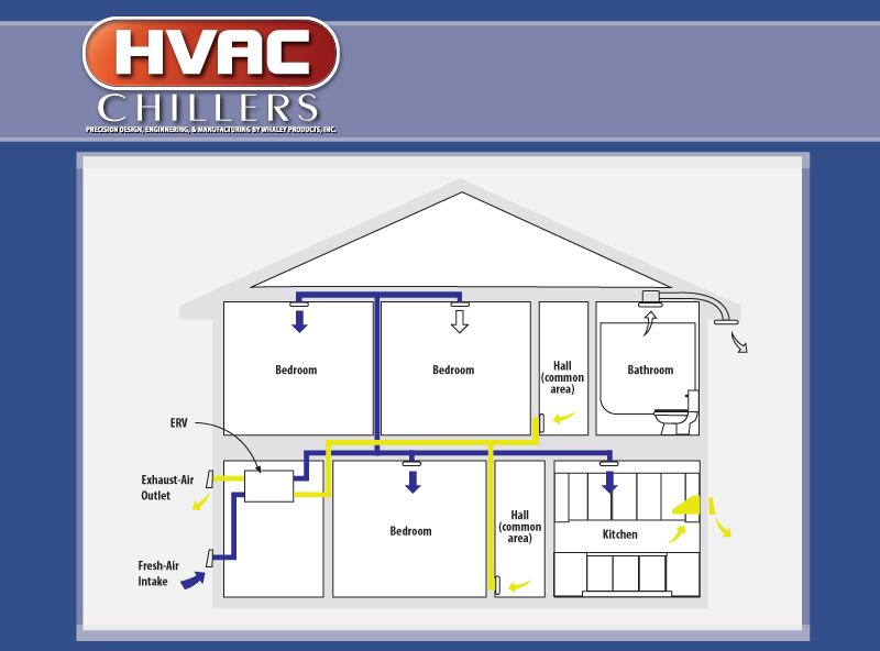 Air Cooled HVAC