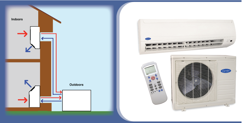 Types of heating systems home design for Home heating systems
